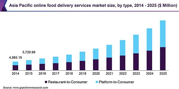 Online food delivery services market